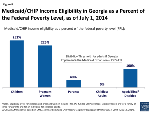 Figure 8: Medicaid/CHIP Income Eligibility in Georgia as a Percent of the Federal Poverty Level, as of July 1, 2014