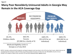 Figure 9: Many Poor Nonelderly Uninsured Adults in Georgia May Remain in the ACA Coverage Gap