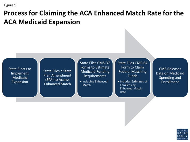 Figure 1: Process for Claiming the ACA Enhanced Match Rate for the ACA Medicaid Expansion