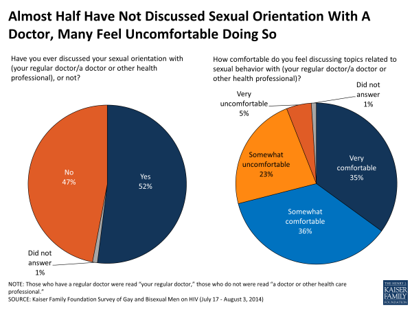 Almost Half Have Not Discussed Sexual Orientation With A Doctor, Many Feel Uncomfortable Doing So