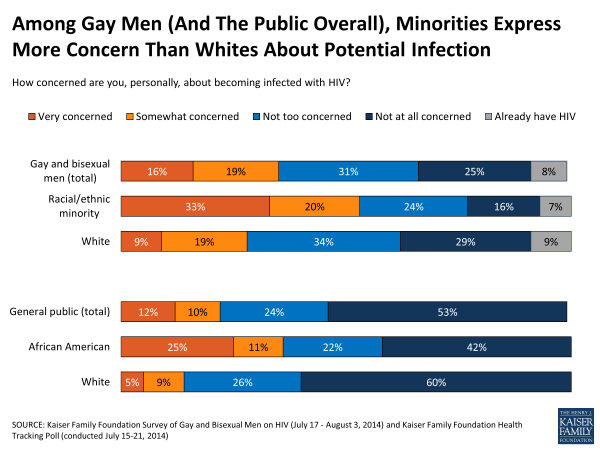 Among Gay Men (And The Public Overall), Minorities Express More Concern Than Whites About Potential Infection