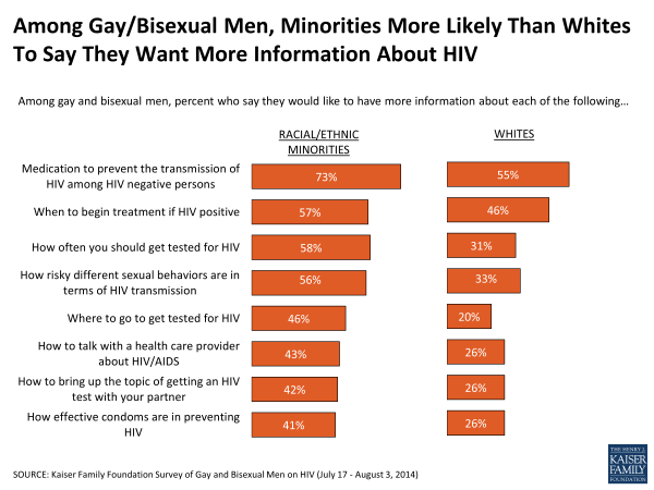 Among GayBisexual Men, Minorities More Likely Than Whites To Say They Want More Information About HIV