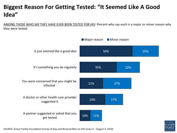 """Biggest Reason For Getting Tested """"It Seemed Like A Good Idea"""""""