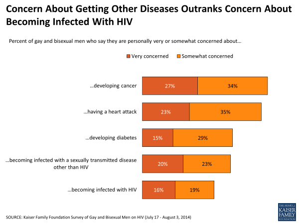 Concern About Getting Other Diseases Outranks Concern About Becoming Infected With HIV