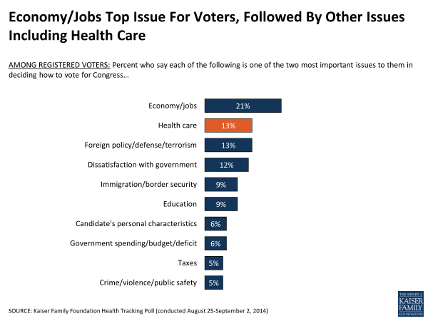 Economy/Jobs Top Issue For Voters, Followed By Other Issues Including Health Care