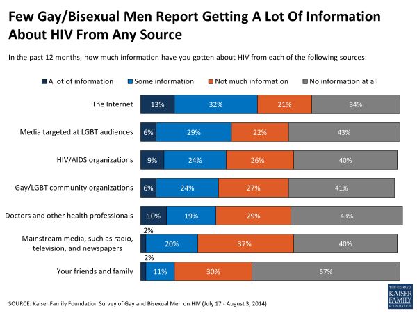 Few Gay/Bisexual Men Report Getting A Lot Of Information About HIV From Any Source