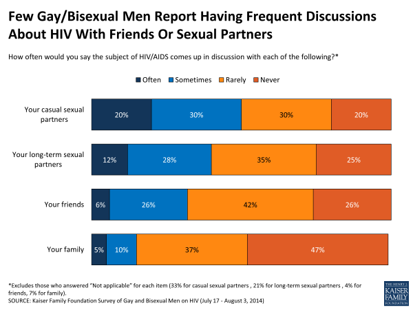 Few Gay/Bisexual Men Report Having Frequent Discussions About HIV With Friends Or Sexual Partners