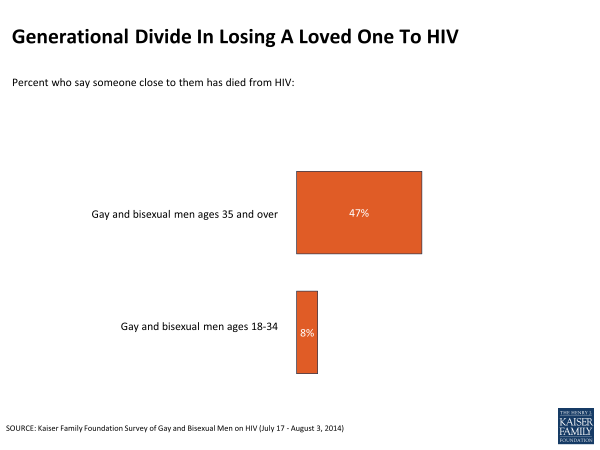 Generational Divide In Losing A Loved One To HIV