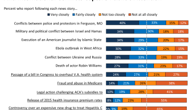 Health Policy News Index, August-September 2014: Ferguson And International Conflicts Capture Public's Attention