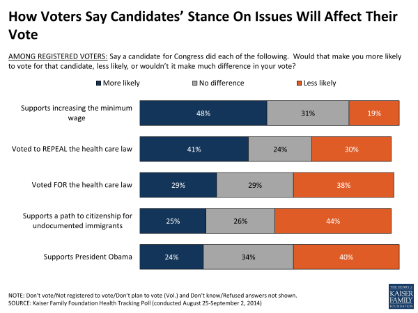 How Voters Say Candidates' Stance On Issues Will Affect Their Vote