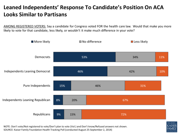 Leaned Independents' Response To Candidate's Position On ACA Looks Similar to Partisans