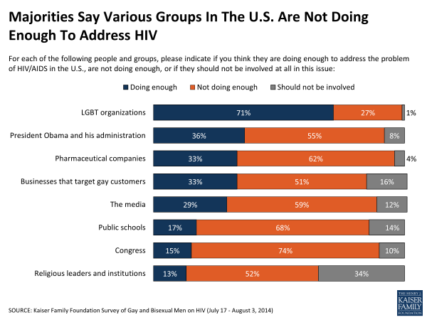 Majorities Say Various Groups In The U.S. Are Not Doing Enough To Address HIV