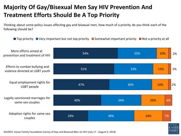 Majority Of Gay/Bisexual Men Say HIV Prevention And Treatment Efforts Should Be A Top Priority