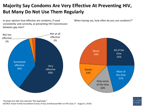 Majority Say Condoms Are Very Effective At Preventing HIV, But Many Do Not Use Them Regularly