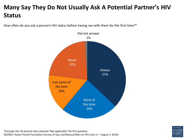 Many Say They Do Not Usually Ask A Potential Partner's HIV Status