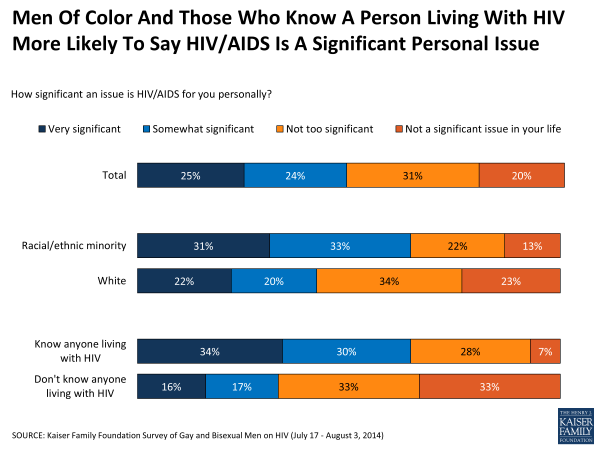 Men Of Color And Those Who Know A Person Living With HIV More Likely To Say HIV/AIDS Is A Significant Personal Issue