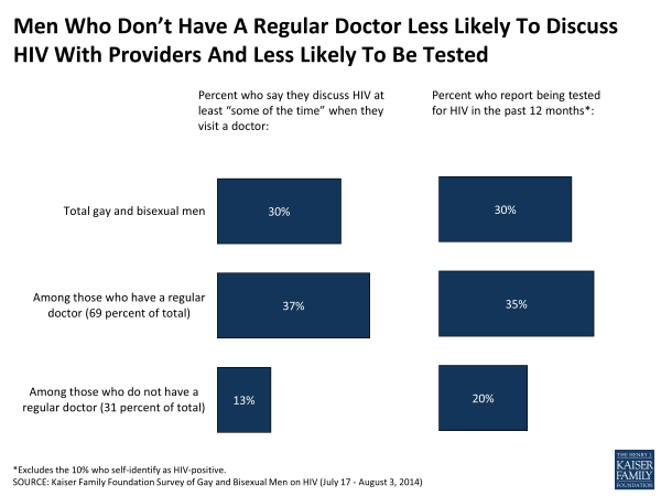 Men Who Don't Have A Regular Doctor Less Likely To Discuss HIV With Providers And Less Likely To Be Tested