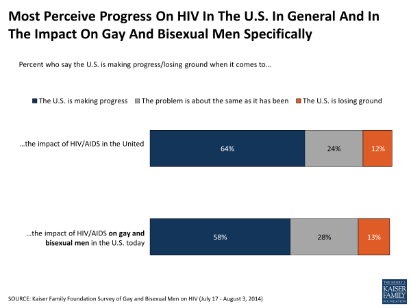 Most Perceive Progress On HIV In The U.S. In General And In The Impact On Gay And Bisexual Men Specifically
