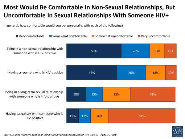 Most Would Be Comfortable In Non-Sexual Relationships, But Uncomfortable In Sexual Relationships With Someone HIV+