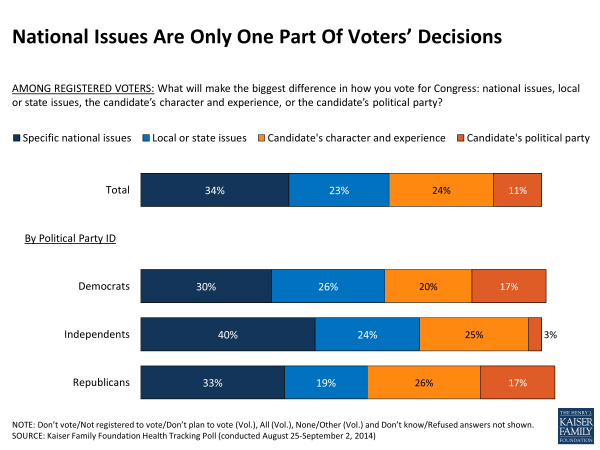 National Issues Are Only One Part Of Voters' Decisions