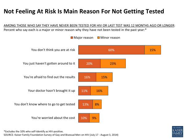 Not Feeling At Risk Is Main Reason For Not Getting Tested