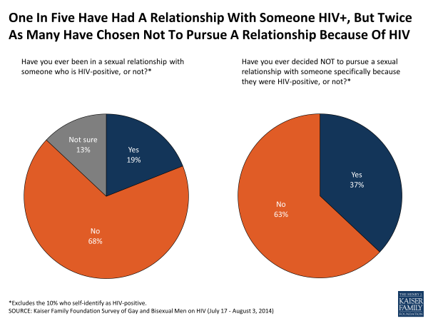 One In Five Have Had A Relationship With Someone HIV+, But Twice As Many Have Chosen Not To Pursue A Relationship Because Of HIV