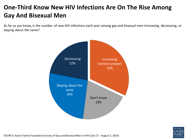 One-Third Know New HIV Infections Are On The Rise Among Gay And Bisexual Men