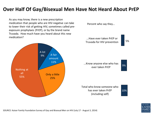 Over Half Of Gay/Bisexual Men Have Not Heard About PrEP