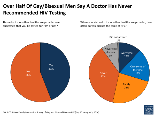 Over Half Of Gay/Bisexual Men Say A Doctor Has Never Recommended HIV Testing