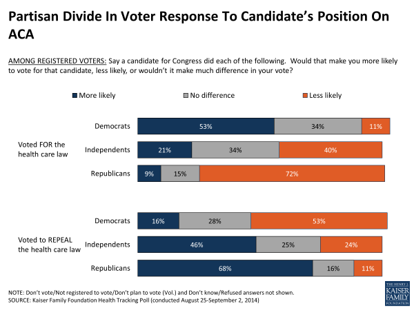 Partisan Divide In Voter Response To Candidate's Position On ACA