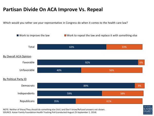 Partisan Divide On ACA Improve Vs. Repeal