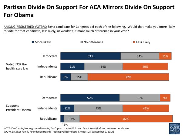 Partisan Divide On Support For ACA Mirrors Divide On Support For Obama