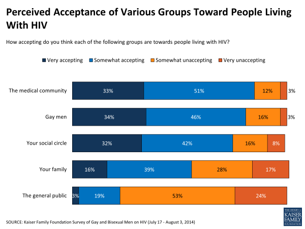 Perceived Acceptance of Various Groups Toward People Living With HIV