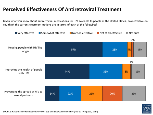 Perceived Effectiveness Of Antiretroviral Treatment