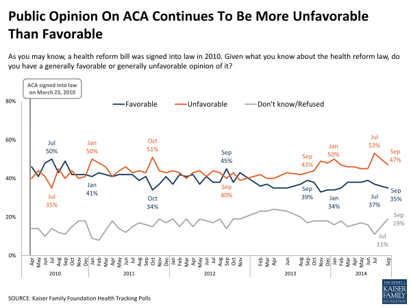 Public Opinion On ACA Continues To Be More Unfavorable Than Favorable