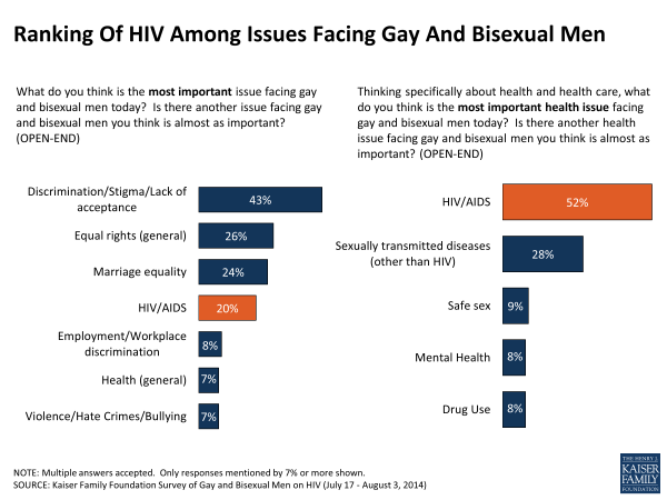 Ranking Of HIV Among Issues Facing Gay And Bisexual Men