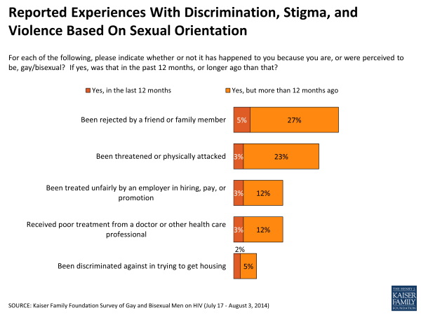 Reported Experiences With Discrimination, Stigma, and Violence Based On Sexual Orientation