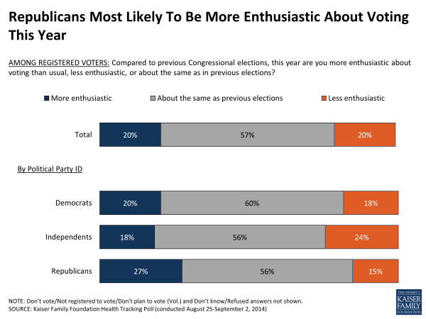 Republicans Most Likely To Be More Enthusiastic About Voting This Year