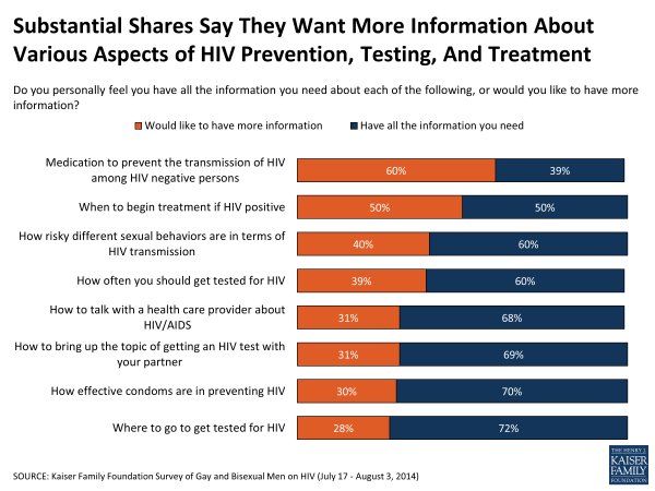 Substantial Shares Say They Want More Information About Various Aspects of HIV Prevention, Testing, And Treatment