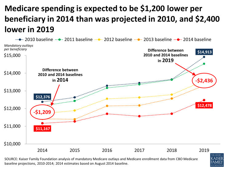 Medicare spending is expected to be $1,200 lower per beneficiary in 2014 than was projected in 2010, and $2,400 lower in 2019