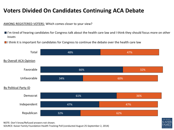 Voters Divided On Candidates Continuing ACA Debate