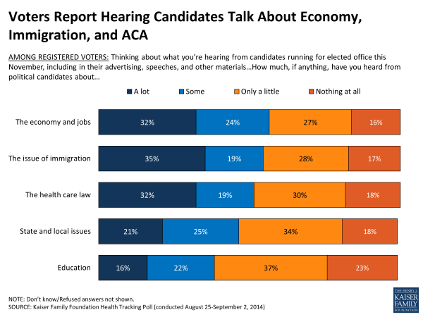 Voters Report Hearing Candidates Talk About Economy, Immigration, and ACA