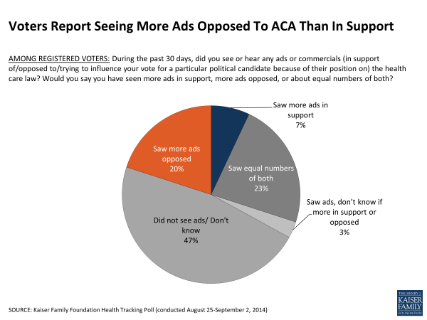 Voters Report Seeing More Ads Opposed To ACA Than In Support