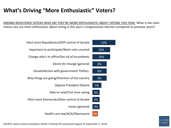 """What's Driving """"More Enthusiastic"""" Voters?"""