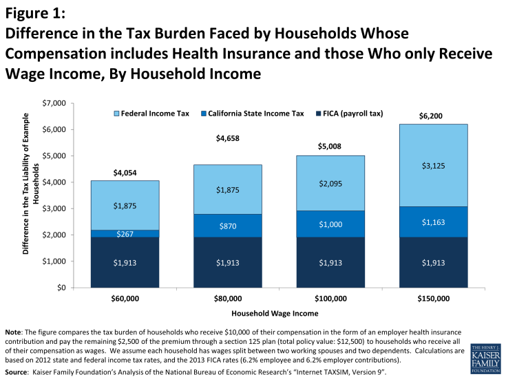 Figure 1: Figure 1: Difference in the Tax Burden Faced by Households Whose Compensation includes Health Insurance and those Who only Receive Wage Income, By Household Income