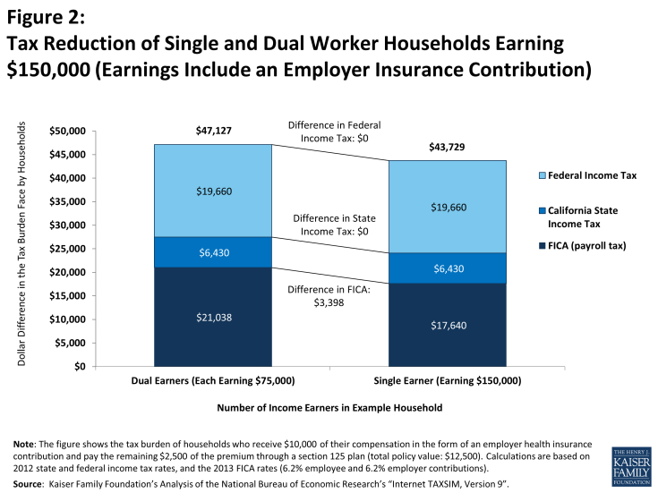 Figure 2: Figure 2: Tax Reduction of Single and Dual Worker Households Earning $150,000 (Earnings Include an Employer Insurance Contribution)
