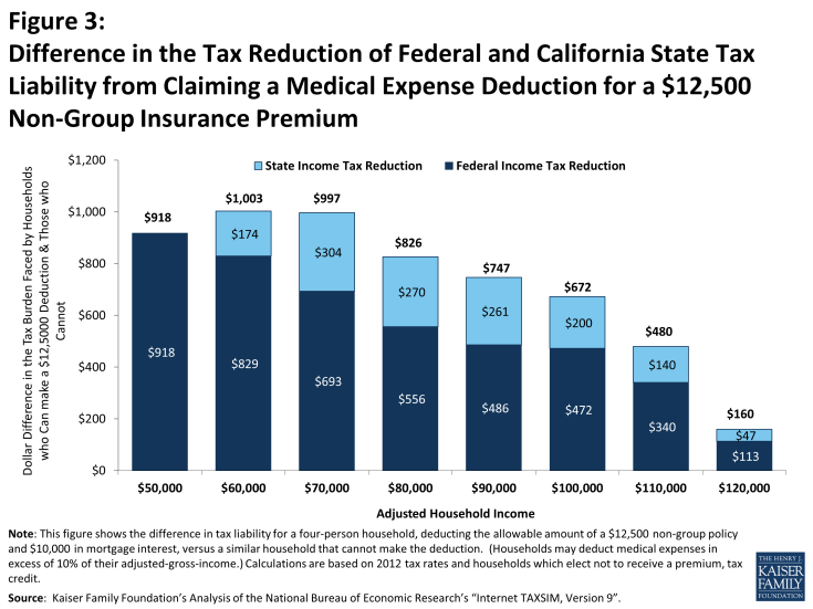 Figure 3: Difference in the Tax Reduction of Federal and California State Tax Liability from Claiming a Medical Expense Deduction for a $12,500 Non-Group Insurance Premium