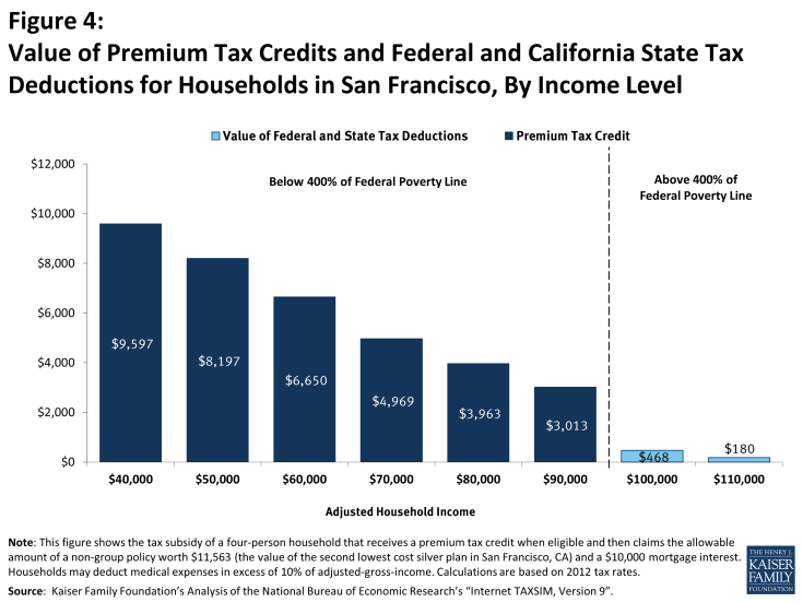 Figure 4: Value of Premium Tax Credits and Federal and California State Tax Deductions for Households in San Francisco, By Income Level