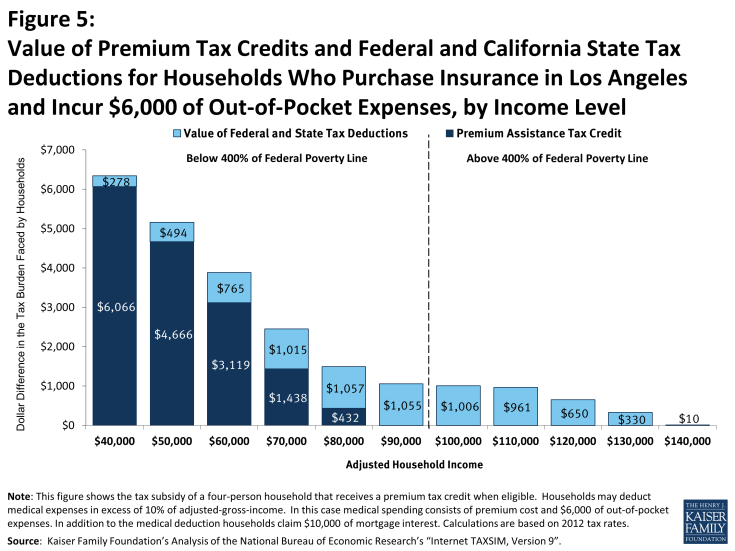 Figure 5: Value of Premium Tax Credits and Federal and California State Tax Deductions for Households Who Purchase Insurance in Los Angeles and Incur $6,000 of Out-of-Pocket Expenses, by Income Level