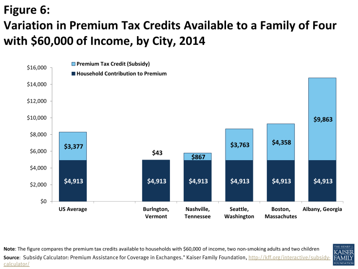 Figure 6: Variation in Premium Tax Credits Available to a Family of Four with $60,000 of Income, by City, 2014